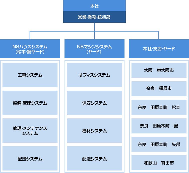 業務組織図